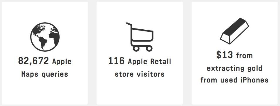 applesold5